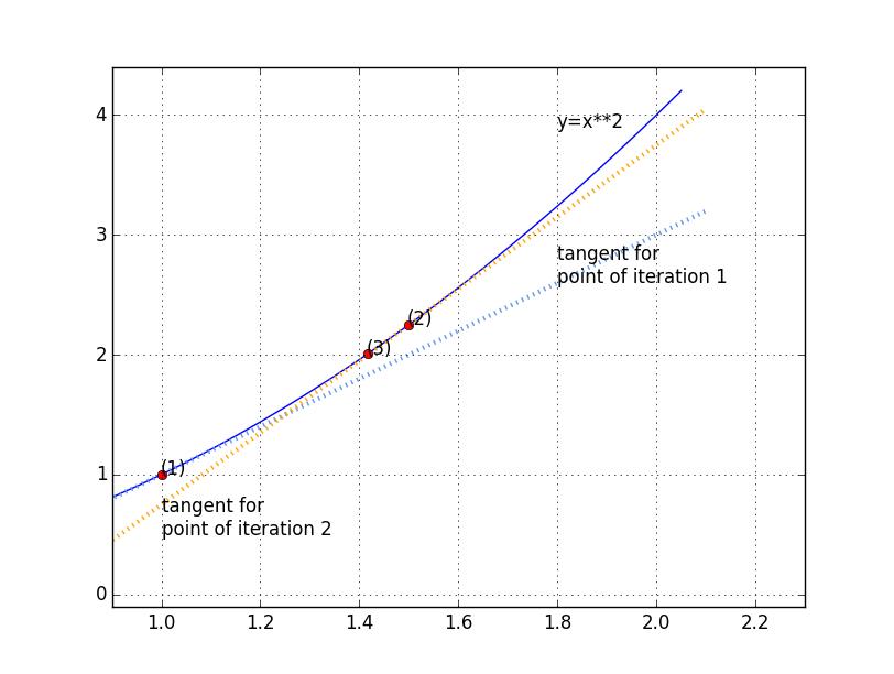 Implementation of the Newton-Raphson algorithm in Python
